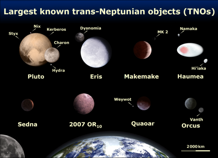 Niku is a trans-Neptunian object (TNO) far out past Neptune. Other TNOs include Pluto, Eris, Makemake and more. Image Credit: Wikimedia Commons