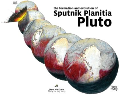 "Graphic depicting the formation and evolution of Sputnik Planitia on Pluto. The increasing amount of ice in this region caused Pluto to ""roll over"" earlier in its history. Image Credit: James Keane"