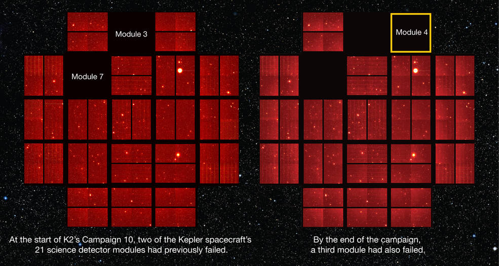 Graphic showing two full-frame images from Kepler. Modules 3 and 7 failed earlier during Campaign 10 and Module 7 failed later. Image Credit: NASA Ames/W. Stenzel