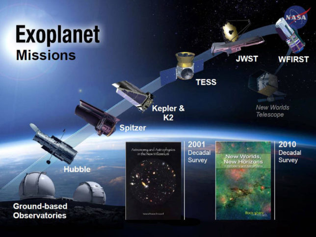 After Kepler, new space telescopes will continue the search for exoplanets, and conduct more detailed analysis of their mass and atmospheres. Image Credit: NASA Ames/N. Batalha/W. Stenzel