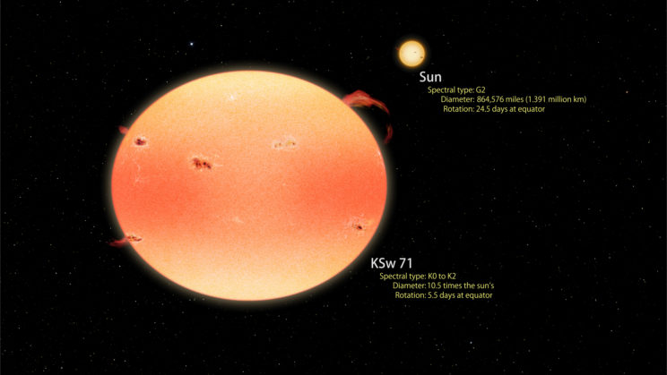 "Artist's conception of the most extreme ""pumpkin star"" found by Kepler so far, KSw 71, which is much larger than our Sun and rotates four times faster. Image Credit: Goddard Space Flight Center/Francis Reddy"