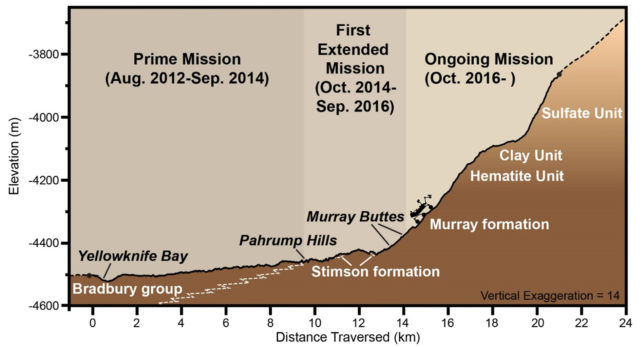 Illustration of Curiosity's mission so far with distance traveled and compositions of various rock formations. Image Credit: NASA/JPL-Caltech