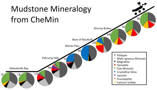 Illustration of the mudstone mineralogy from the CheMIn instrument during Curiosity's travels from 2013-2016. Image Credit: NASA/JPL-Caltech