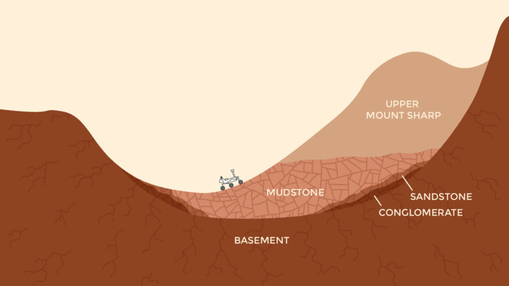 Illustration of the present-day, northern portion of Gale crater, showing the locations of mudstone, sandstone, conglomerates, and other rock units. Image Credit: NASA/JPL-Caltech