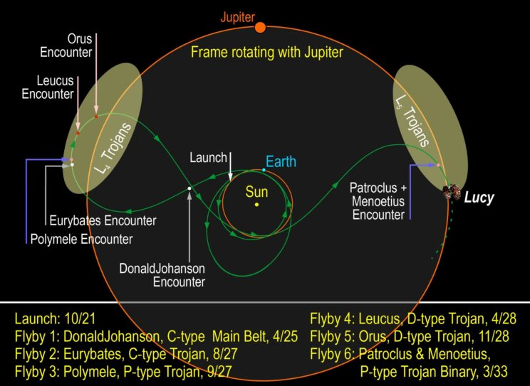 Diagram of the trajectory of the Lucy mission. Image Credit: SwRI