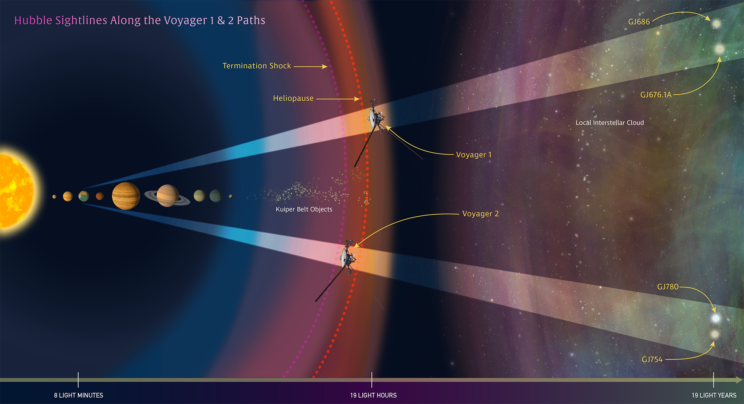 Illustration depicting Hubble's sightlines along the paths of Voyager 1 and Voyager 2. Hubble will help chart the future trajectories of both spacecraft. Image Credit: NASA/ESA/G. Bacon (STScI)