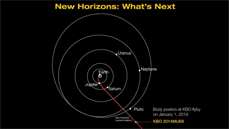 New Horizons completes another course adjustment in ...