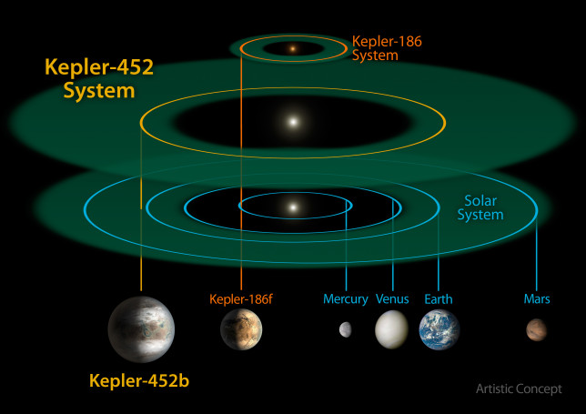 Comparison of the Kepler-452 system with the Kepler-186 system and our own inner Solar System. The Kepler-186 system is much more compact than Kepler-452 or our own system. Image Credit: NASA/JPL-Caltech/R. Hurt