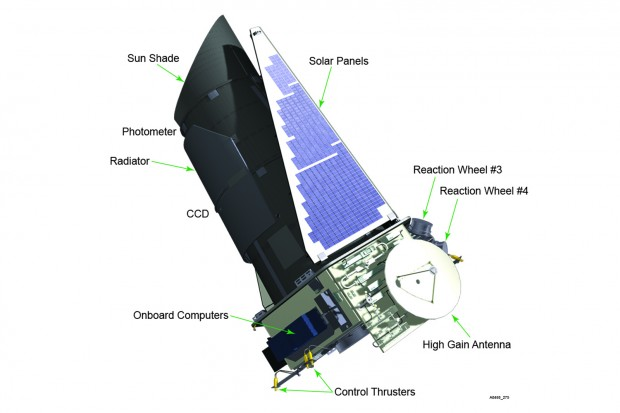 Diagram of the Kepler space telescope, including reaction wheels #3 and #4. Credit: Ball Aerospace