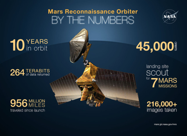 "MRO ""by the numbers,"" an impressive mission so far indeed. Image Credit: NASA/JPL-Caltech"