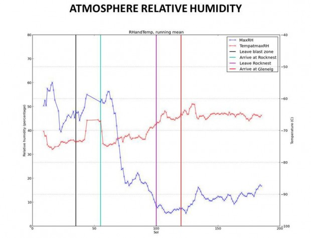 Graph showing the changes in relative humidity in Gale crater over the course of the Curiosity mission so far. Credit: NASA / JPL-Caltech / CAB (CSIC-INTA) / FMI / Ashima Research
