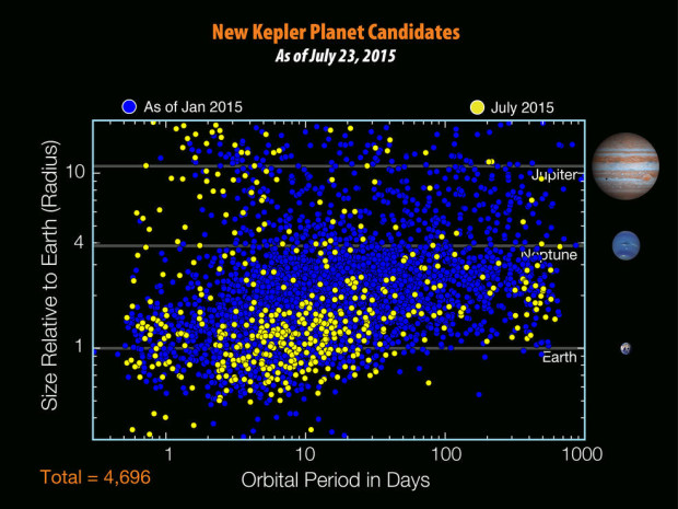 Chart of all of Kepler's planetary candidates to date, including the 521 new ones. Image Credit: NASA Ames/W. Stenzel