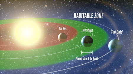 Astronomers now estimate that about one in five sun-like stars in our galaxy has an Earth-sized planet in the habitable zone. Credit: UC Berkeley