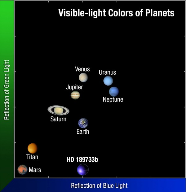 Comparison of the colours of some of the planets in our Solar System with HD 189733b. Credit: NASA / ESA / A. Feild (STScI/AURA)