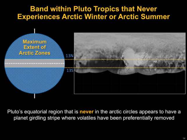Band of terrain on Pluto which never experiences arctic winter or arctic summer. Image Credit: NASA/Johns Hopkins University Applied Physics Laboratory/Southwest Research Institute