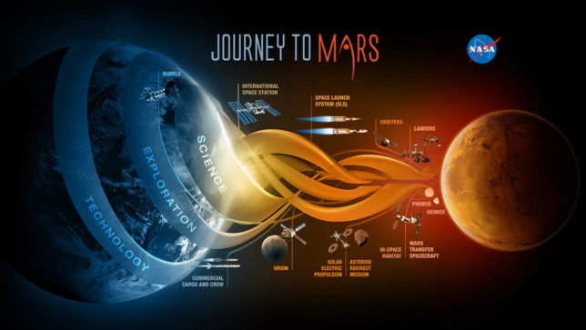 NASA's 'Journey to Mars' program has been criticized for lacking a clear timetable. Would a return to the Moon help change that? Image Credit: NASA