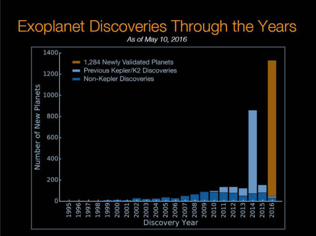 Graph of all exoplanet discoveries to date, including Kepler, as of May 10, 2016. Image Credit: NASA Ames/W. Stenzel; Princeton University/T. Morton