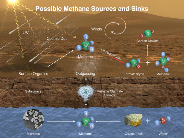 Diagram of possible methane sources and sinks on Mars. Image Credit: NASA/JPL-Caltech