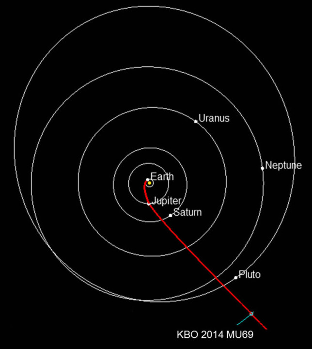 Diagram showing the path of New Horizons through the Solar System, past Pluto. The positions of the planets are as they will be on Jan. 1, 2019, when New Horizons arrives at its next target, 2014 MU69. Image Credit: NASA/JHUAPL/SwRI