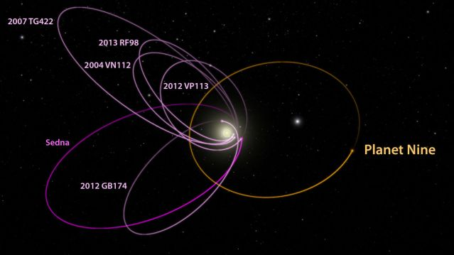 Diagram of the orbits of the six Kuiper Belt objects from the first study, along with the calculated orbit of Planet 9. Image Credit: Caltech/R. Hurt