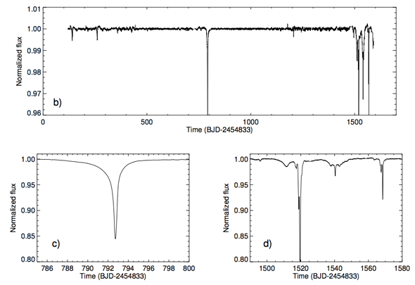 Graphs depicting dips in the star's brightness, up to 22%. The two lower graphs are close-up views of the top main graph. Image Credit: Boyajian et al